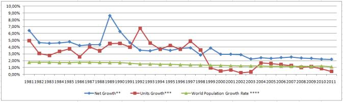 Crescimento da Igreja SUD, baseado em estatísticas oficiais de membros (taxa calculada anual de crescimento de número total de membros) AZUL, e de unidades (taxa calculada anual de crescimento de número total de alas e ramos) VERMELHO; comparação com taxa de crescimento populacional do mundo (Banco Mundial) VERDE.