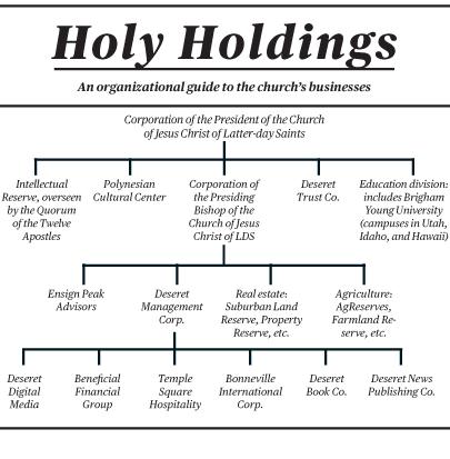 Estrutura Organizacional da Corporação do Presidente da Igreja (Fonte: Businessweek)