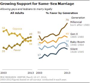 Evolução da opinião pública sobre a legalização do casamento homossexual
