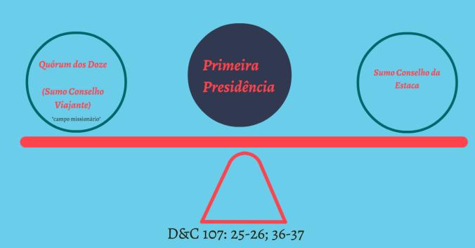 Equilíbrio de poder entre a Primeira Presidência, os Doze e o Sumo Conselho da Estaca.