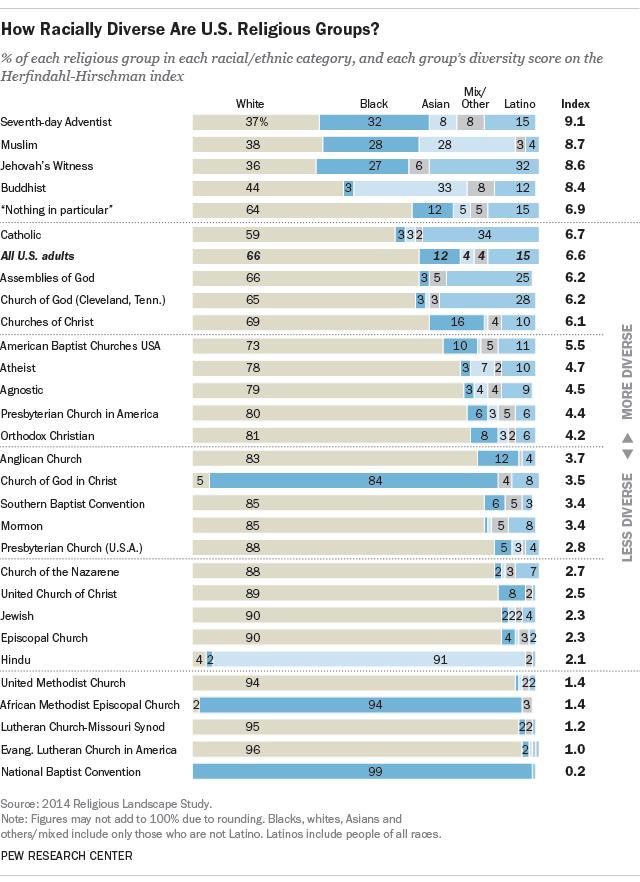 Diversidade racial em grupos religiosos nos EUA: Mórmons abraçam minorias raciais?