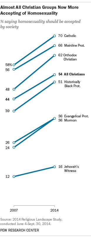 Porcentagem de religiosos que crêem que homossexualidade deva ser aceita pela sociedade