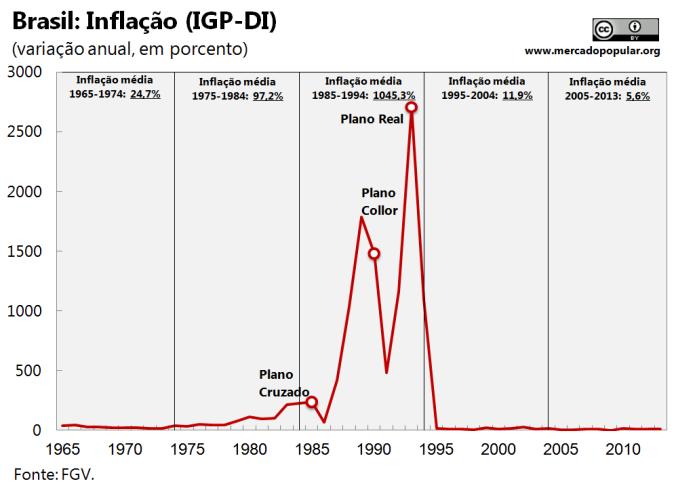 A inflação brasileira entre 1965 e 2010 (Gráfico: mercadopopular.org)