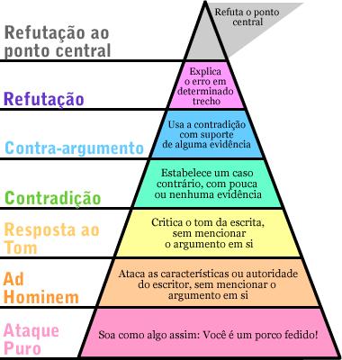 """""""Hierarquia da Discordância"""" de Paul Graham"""