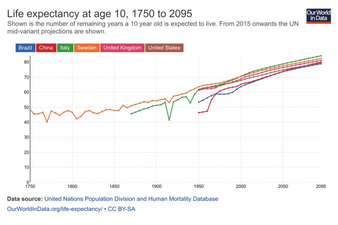 Expectativa de vida de uma criança de 10 anos de idade, ao longo do tempo, e em vários países (da esquerda para a direita): Brasil, China, Itália, Suécia, Reino Unido, e Estados Unidos.