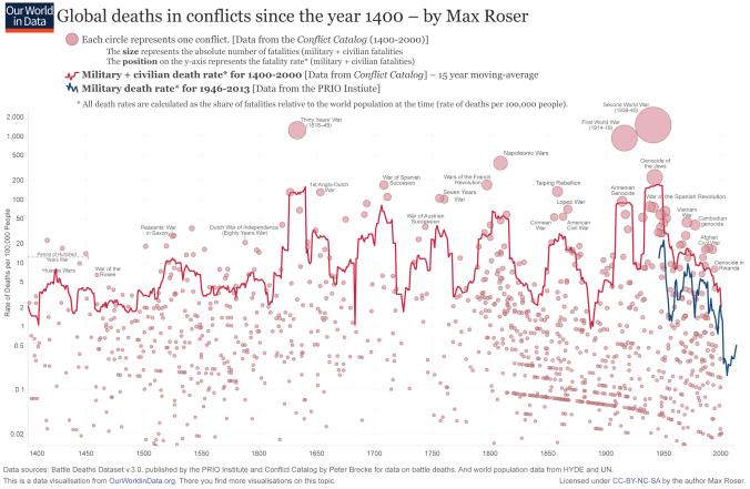 Mortes em conflitos armados, por ano: Os tamanhos relativos dos círculos representam fatalidades totais, entre civis e militares, e no eixo vertical a taxa de mortes a cada 100.000 habitantes
