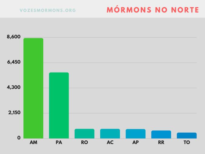 ibege mórmons norte amazonas pará