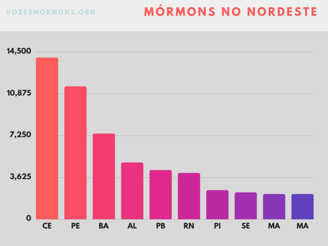 ibge mórmons nordeste ceará pernambuco