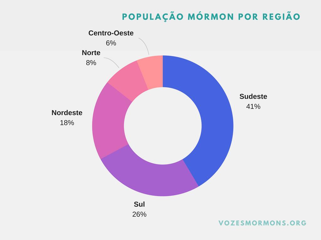 ibge mórmons regiões brasileiras estatísticas