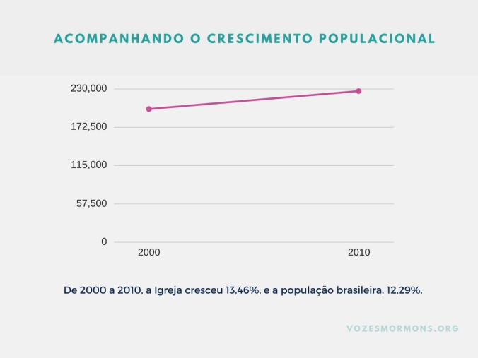 ibge mórmons crescimento estatísticas sud