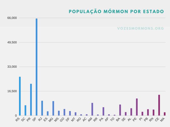 ibge estados brasileiros mórmons