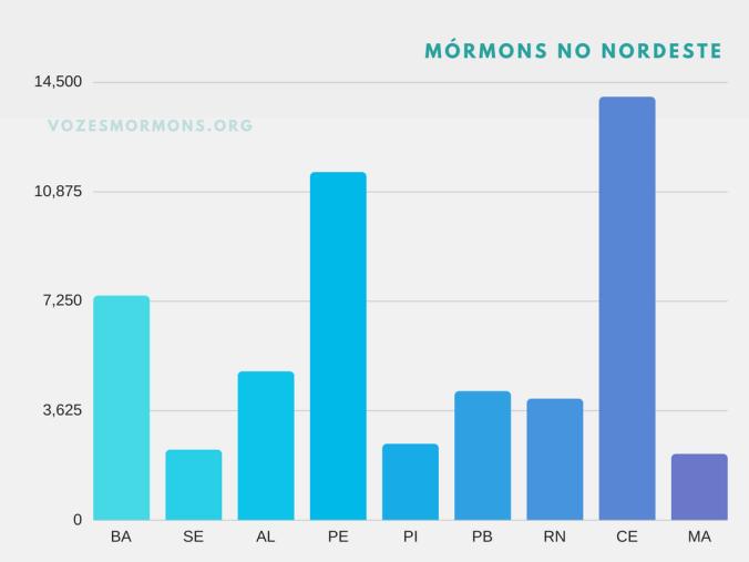 ibeg mórmons nordeste